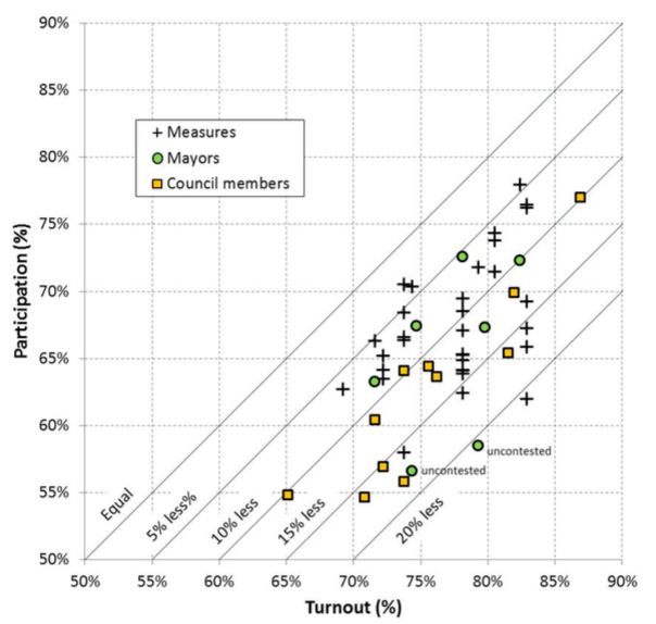 Voter Participation Chart