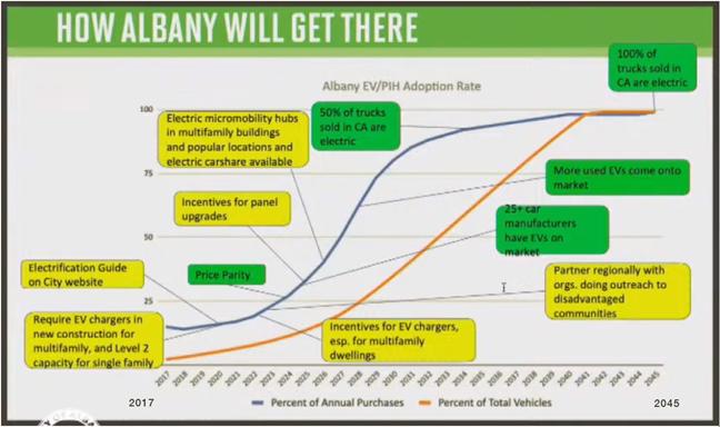 Electric Vehicle Plan Graph