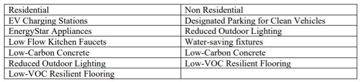 Green Building Update Chart